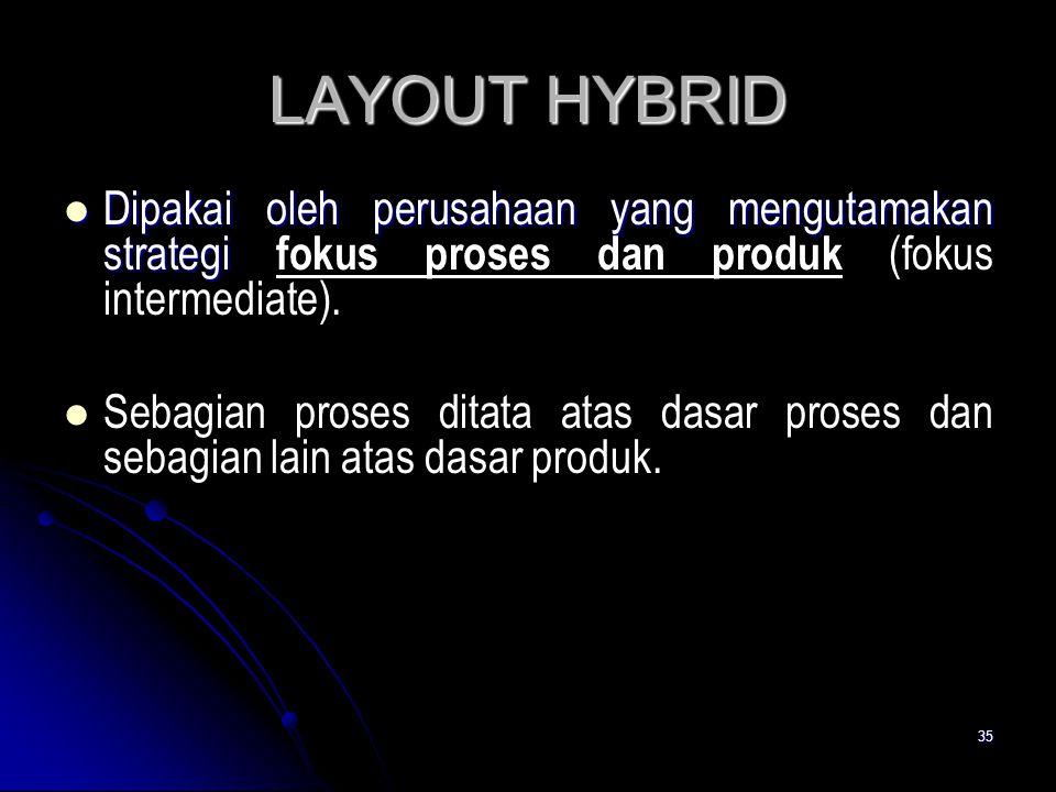LAYOUT HYBRID Dipakai oleh perusahaan yang mengutamakan strategi fokus proses dan produk (fokus intermediate).