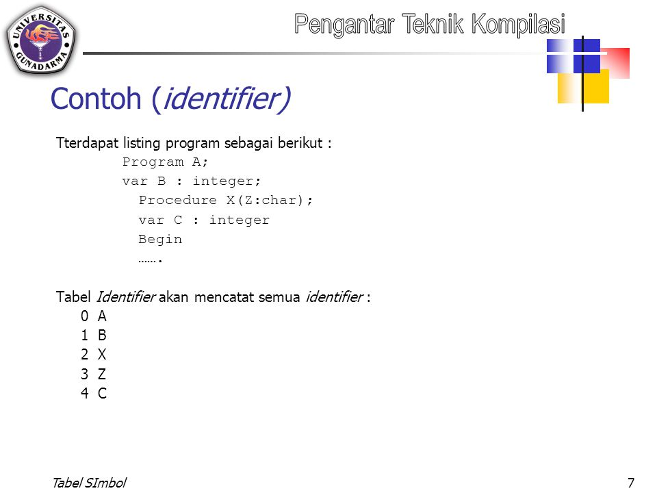 Contoh (identifier) Tterdapat listing program sebagai berikut :