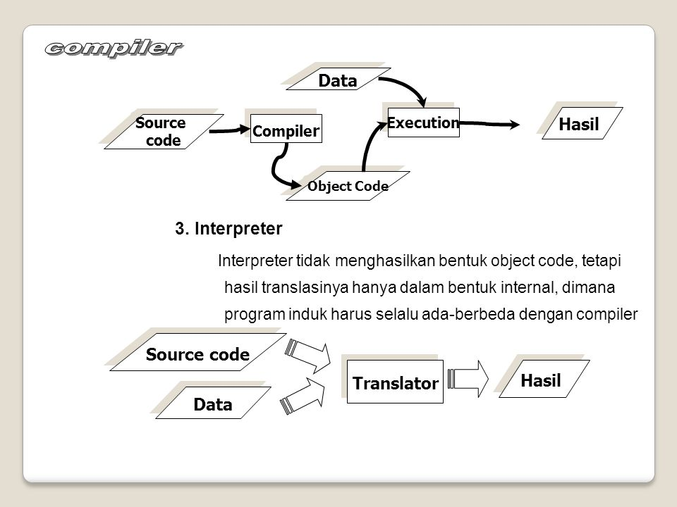 compiler 3. Interpreter Data Hasil Source code Translator Hasil Data