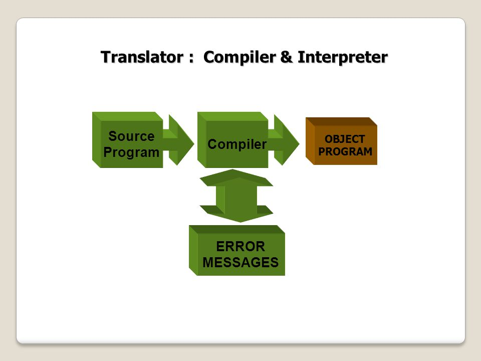 Translator : Compiler & Interpreter