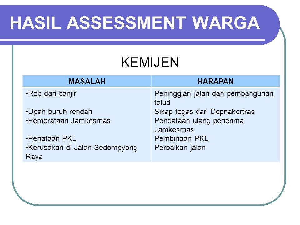 HASIL ASSESSMENT WARGA
