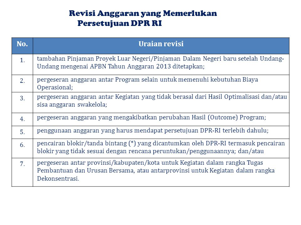 Revisi Anggaran yang Memerlukan Persetujuan DPR RI
