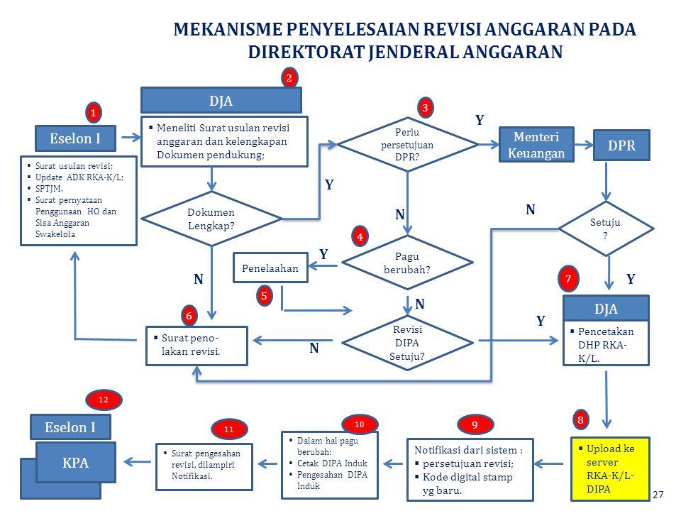 MEKANISME PENYELESAIAN REVISI ANGGARAN PADA