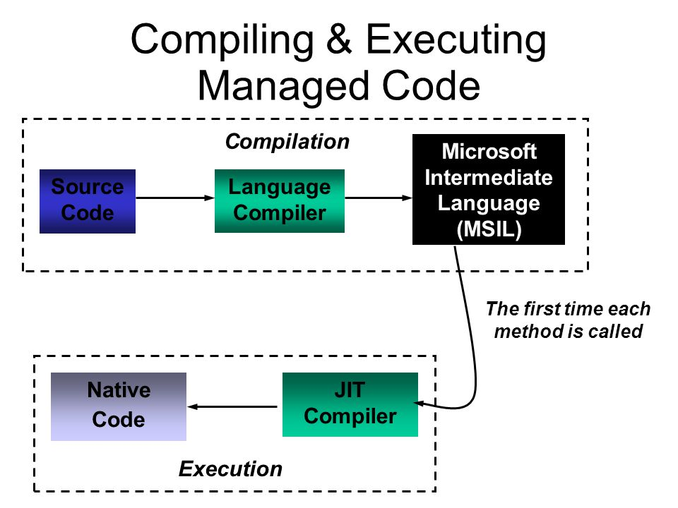 Compiling & Executing Managed Code