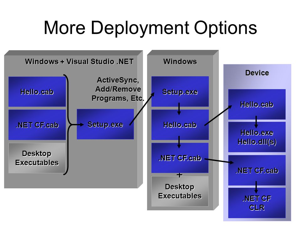 More Deployment Options