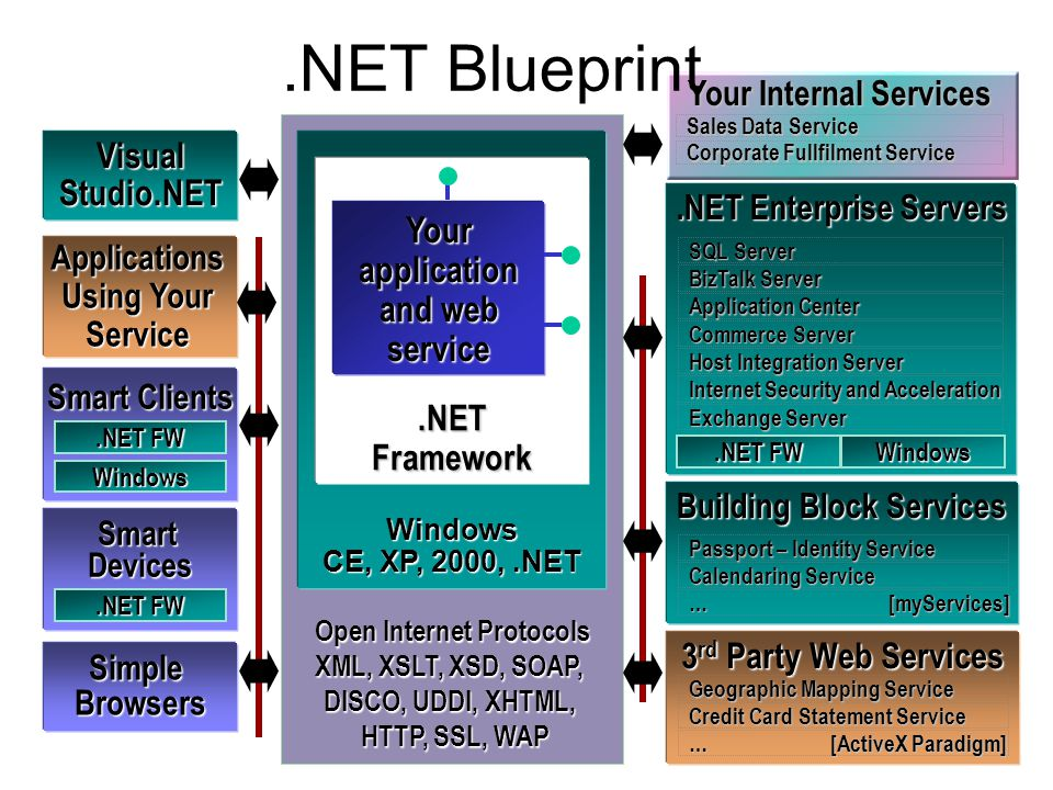 Your Internal Services Open Internet Protocols