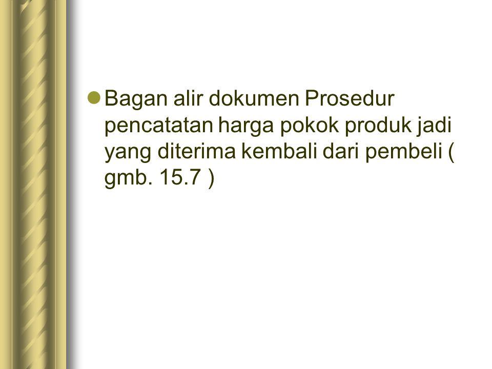 Bagan alir dokumen Prosedur pencatatan harga pokok produk jadi yang diterima kembali dari pembeli ( gmb.