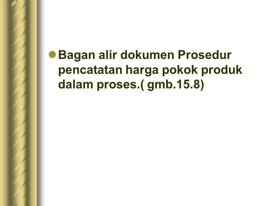 Bagan alir dokumen Prosedur pencatatan harga pokok produk dalam proses