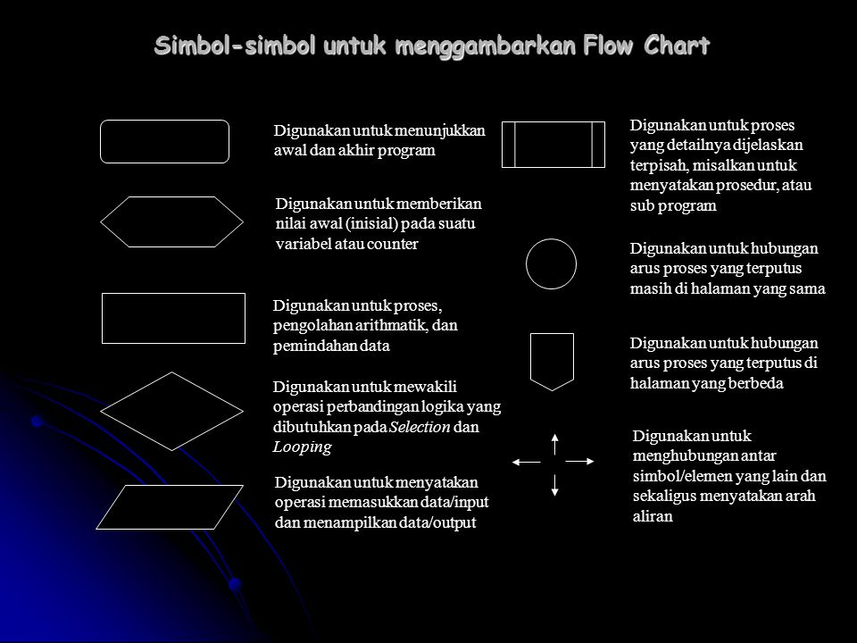 Simbol-simbol untuk menggambarkan Flow Chart