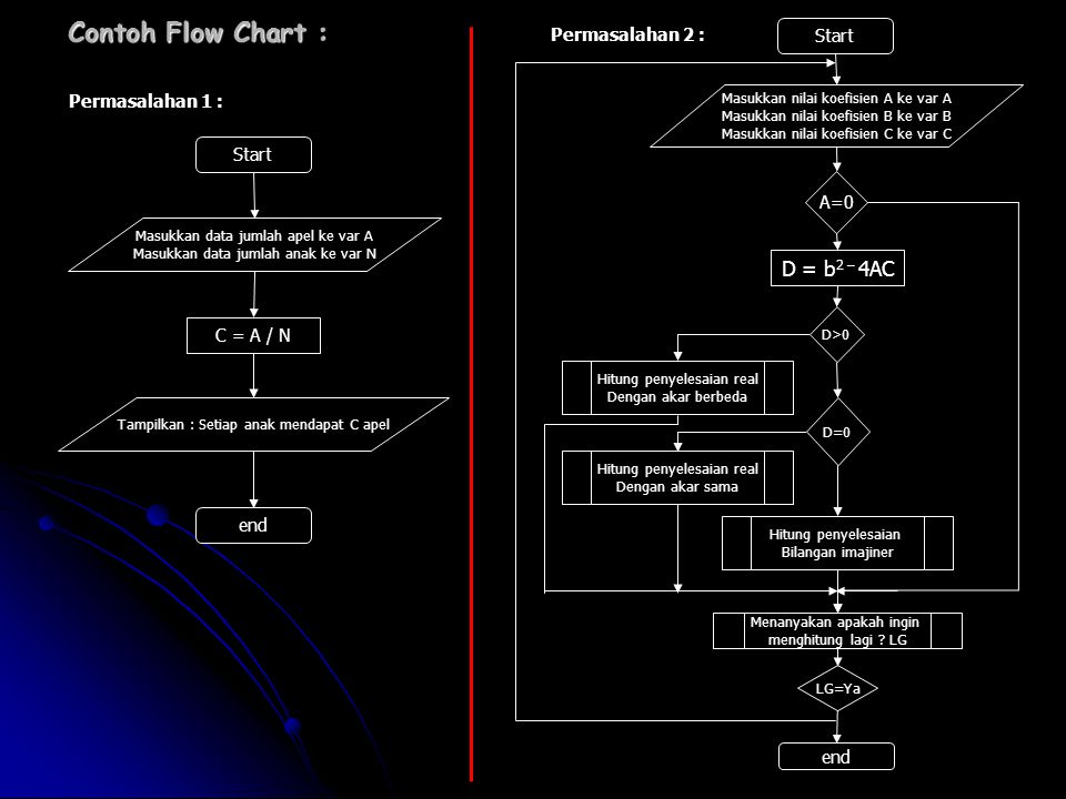 Contoh Flow Chart : D = b2 – 4AC Permasalahan 2 : Start