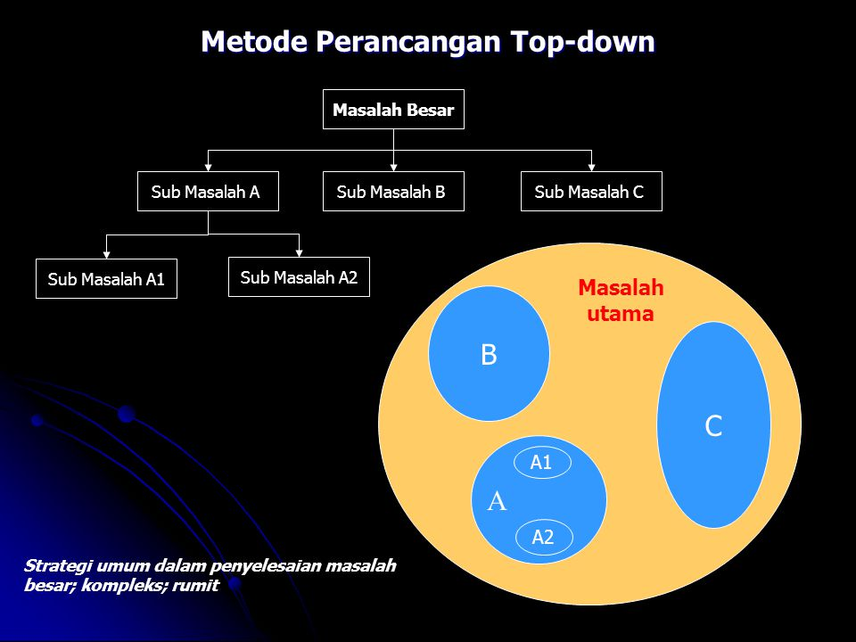 Metode Perancangan Top-down