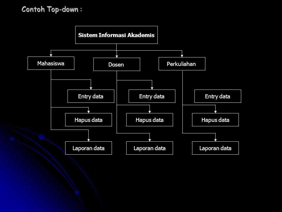 Sistem Informasi Akademis