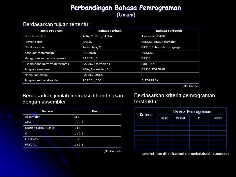 Perbandingan Bahasa Pemrograman (Umum)