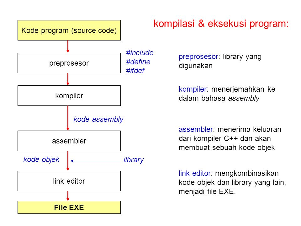 Kode program (source code)