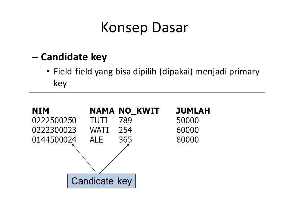 Konsep Dasar Candidate key