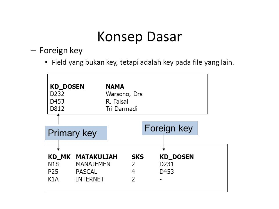 Konsep Dasar Foreign key Foreign key Primary key