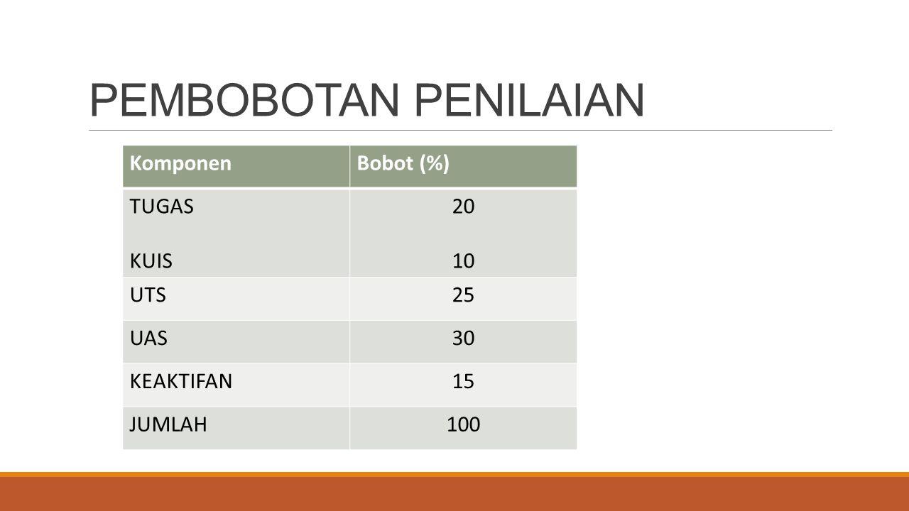 PEMBOBOTAN PENILAIAN Komponen Bobot (%) TUGAS KUIS 20 10 UTS 25 UAS 30