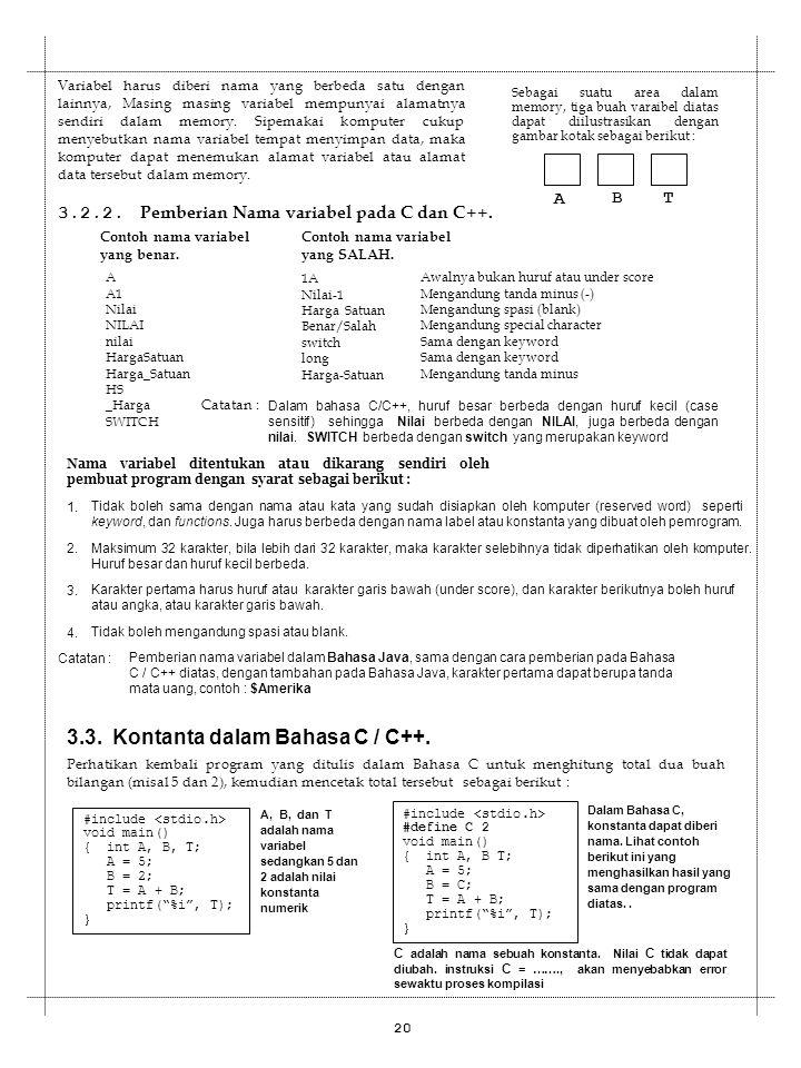 3.3. Kontanta dalam Bahasa C / C++.