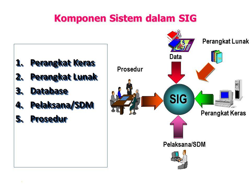 Komponen Sistem dalam SIG