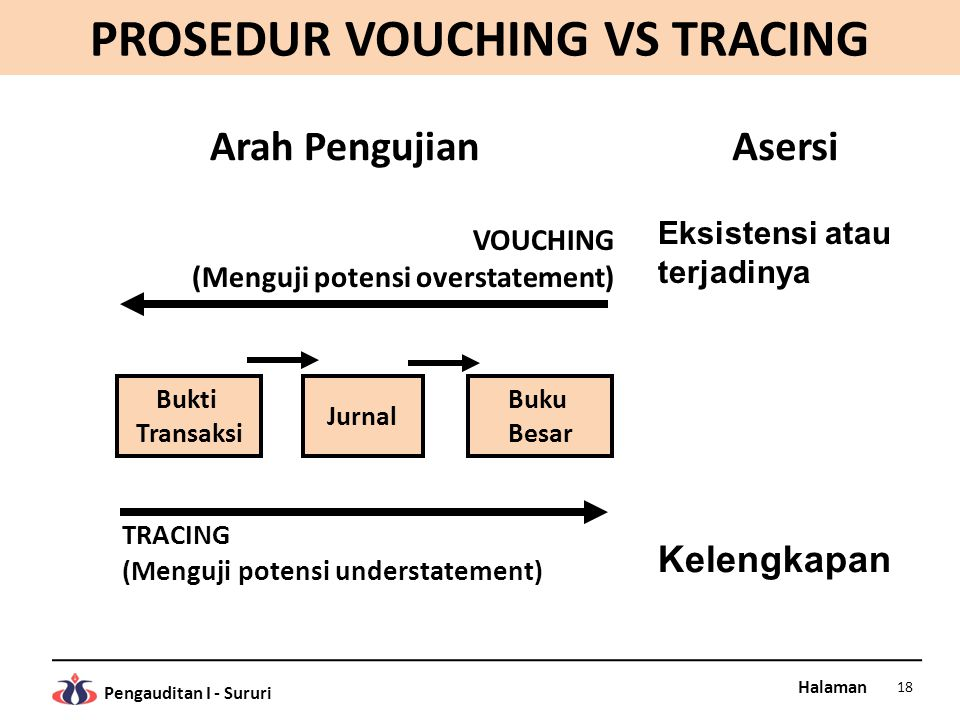 PROSEDUR VOUCHING VS TRACING
