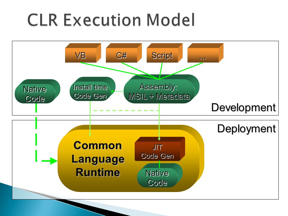 CLR Execution Model Development Deployment Common Language Runtime ...