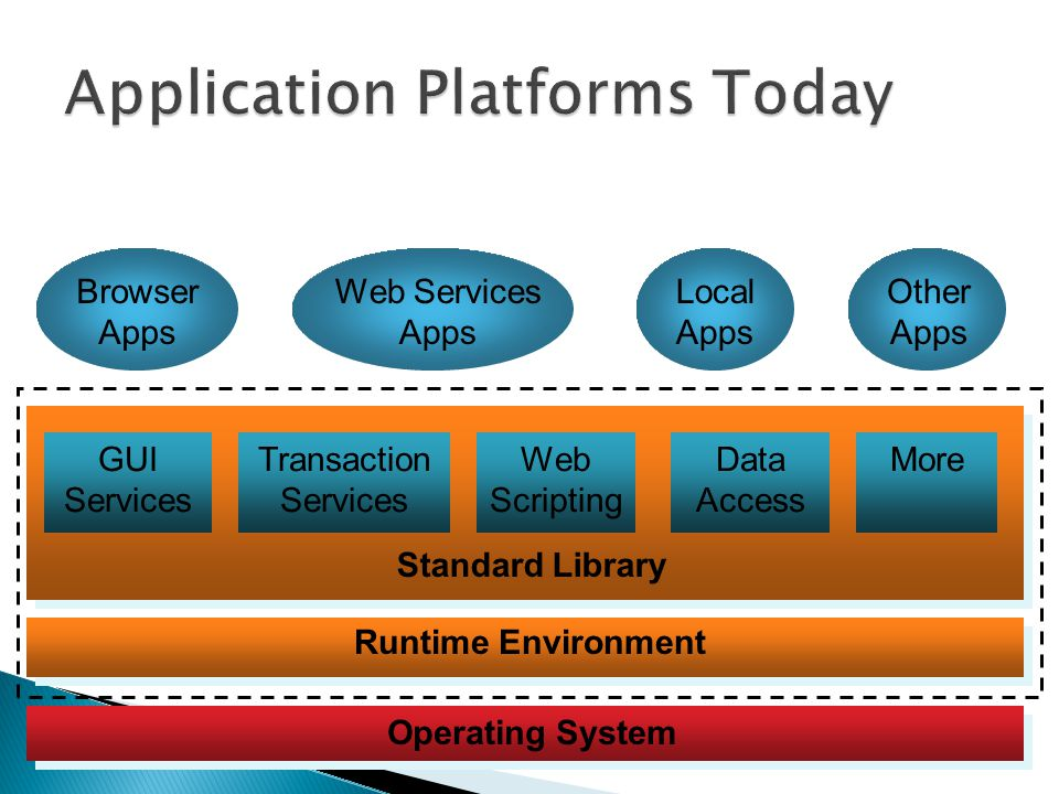 Application Platforms Today