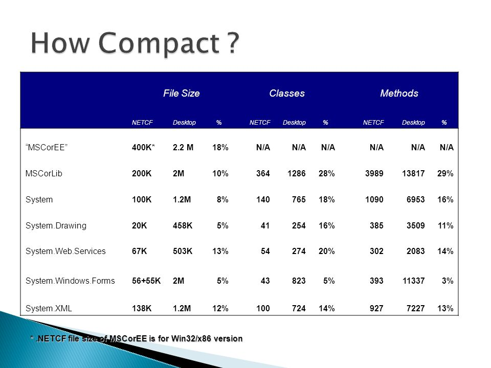 How Compact File Size Classes Methods MSCorEE 400K* 2.2 M 18% N/A