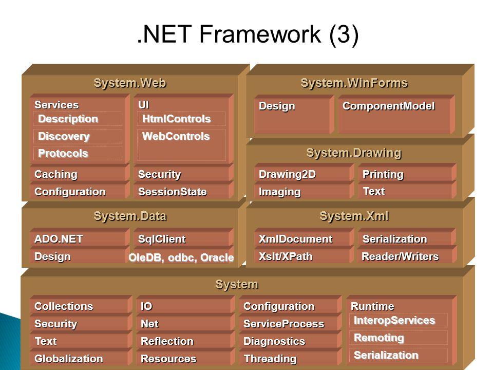 .NET Framework (3) System System.Data System.Xml System.Web