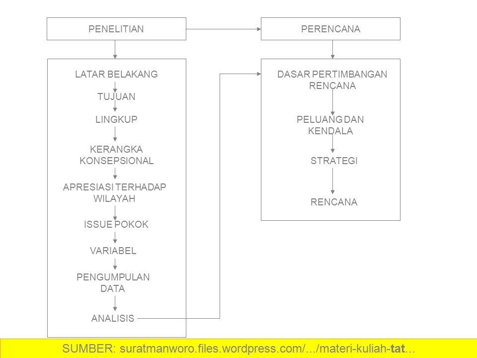 SUMBER: suratmanworo.files.wordpress.com/.../materi-kuliah-tat...
