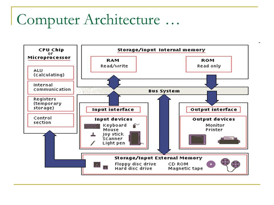 Computer Architecture …