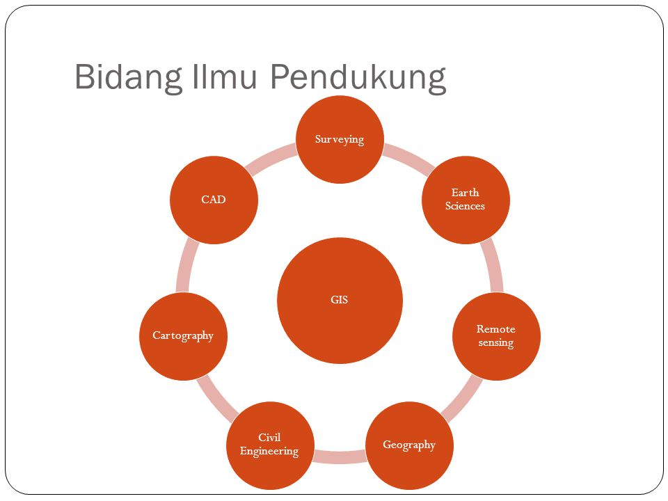 Bidang Ilmu Pendukung GIS Surveying Earth Sciences Remote sensing