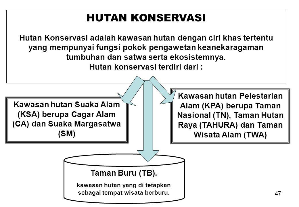 Hutan konservasi terdiri dari :