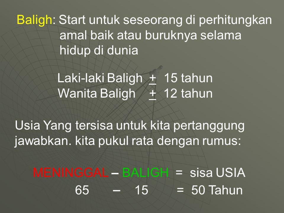 Baligh: Start untuk seseorang di perhitungkan amal baik atau buruknya selama hidup di dunia