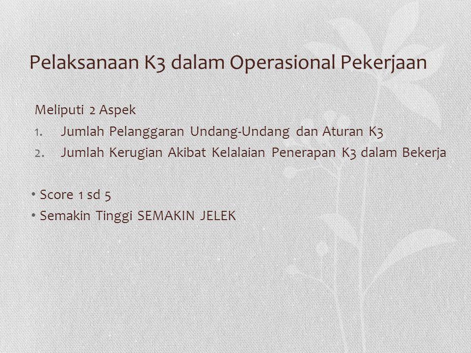 Pelaksanaan K3 dalam Operasional Pekerjaan