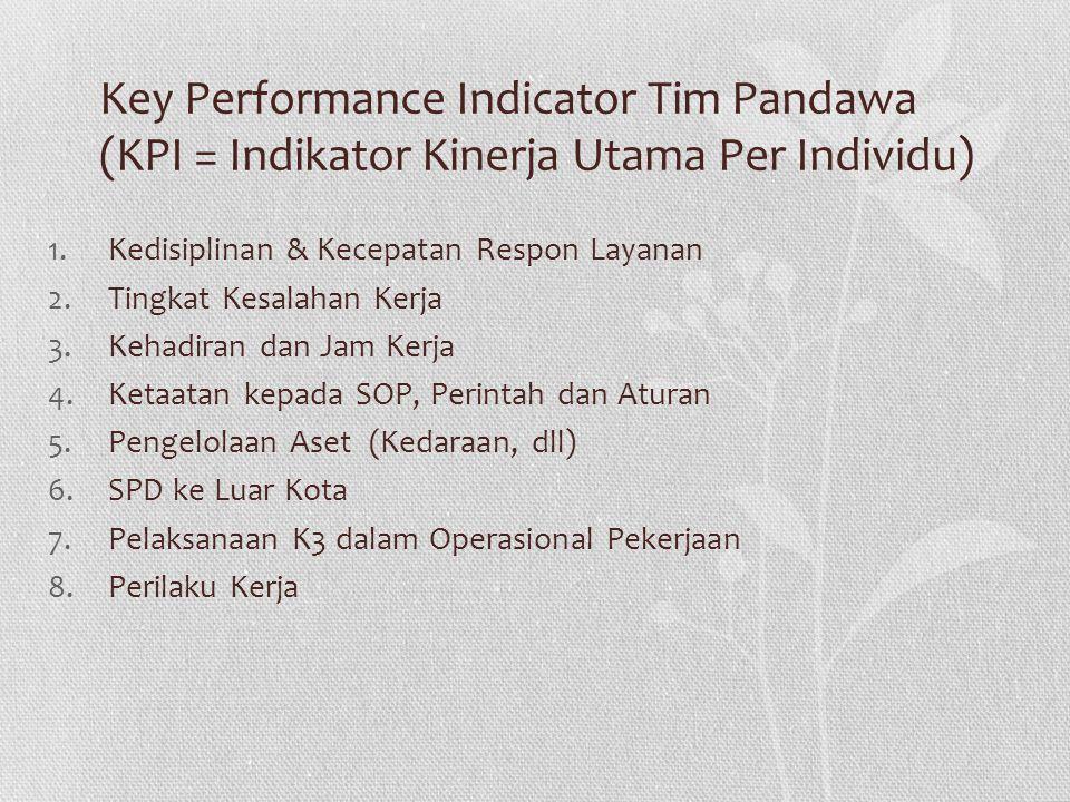 Key Performance Indicator Tim Pandawa (KPI = Indikator Kinerja Utama Per Individu)