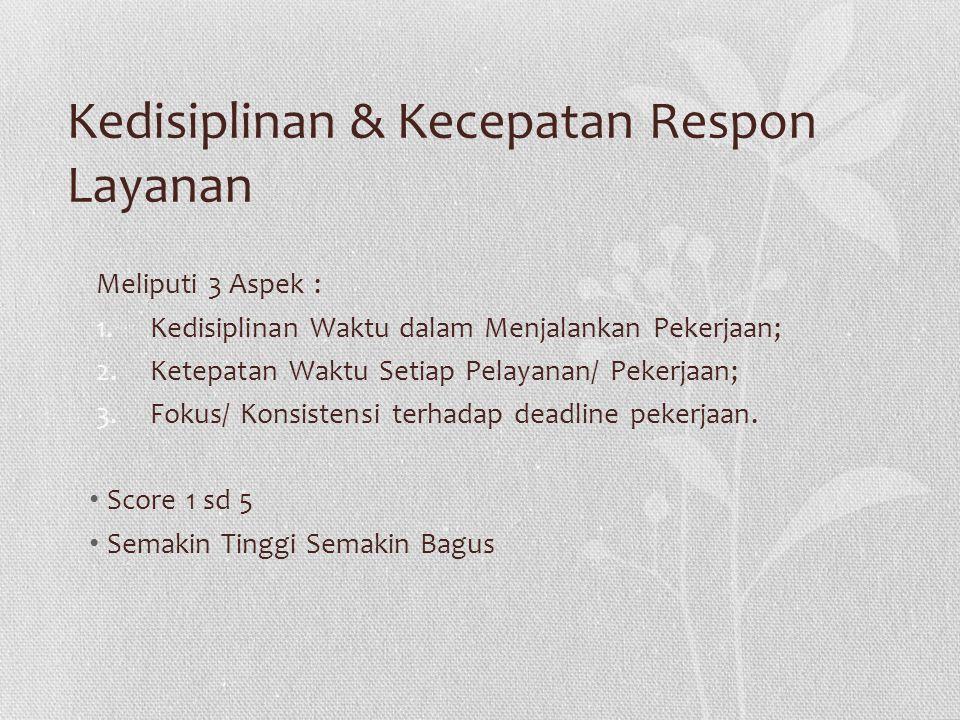 Kedisiplinan & Kecepatan Respon Layanan