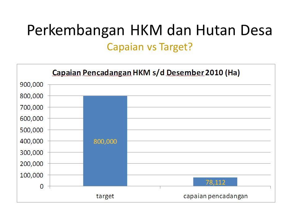 Perkembangan HKM dan Hutan Desa Capaian vs Target
