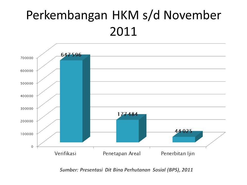 Perkembangan HKM s/d November 2011