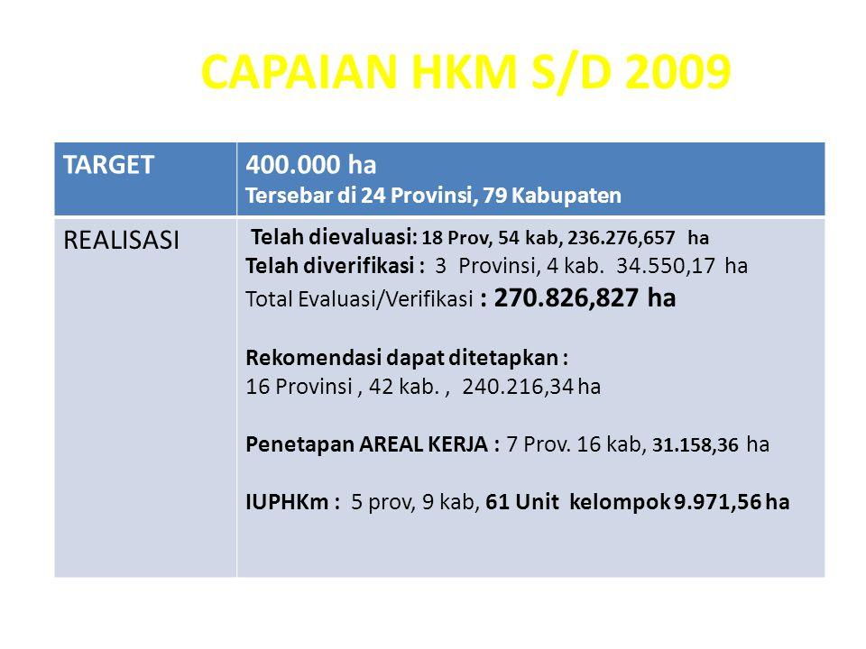 CAPAIAN HKM S/D 2009 TARGET 400.000 ha REALISASI