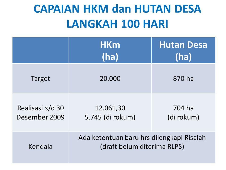 CAPAIAN HKM dan HUTAN DESA LANGKAH 100 HARI