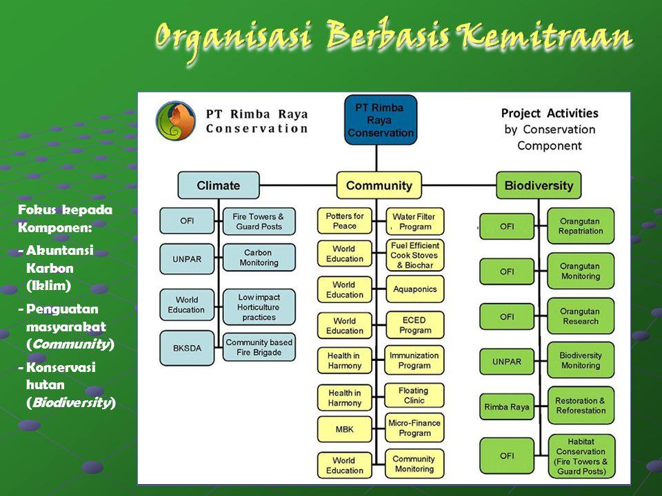Organisasi Berbasis Kemitraan