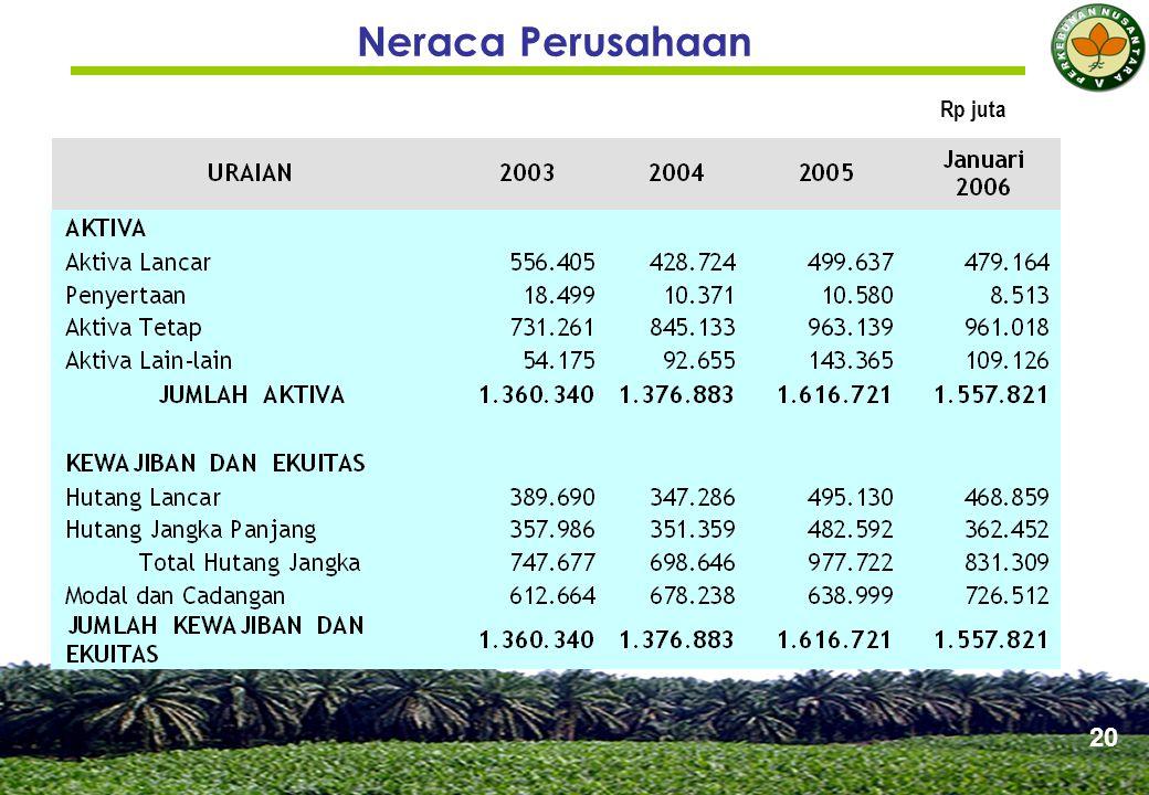 Rasio Keuangan PTPN V 21 URAIAN 2003 2004 2005 Rasio Likuiditas :