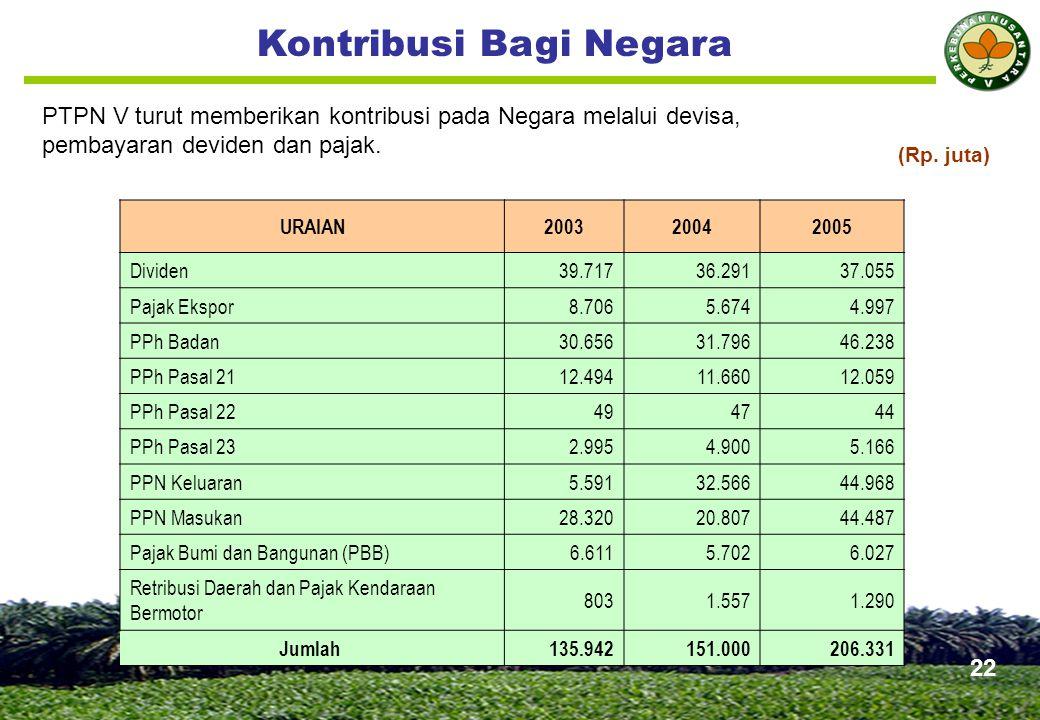 KINERJA PERUSAHAAN 23 Uraian 2003 2004 2005 1. Aspek Keuangan 67,00