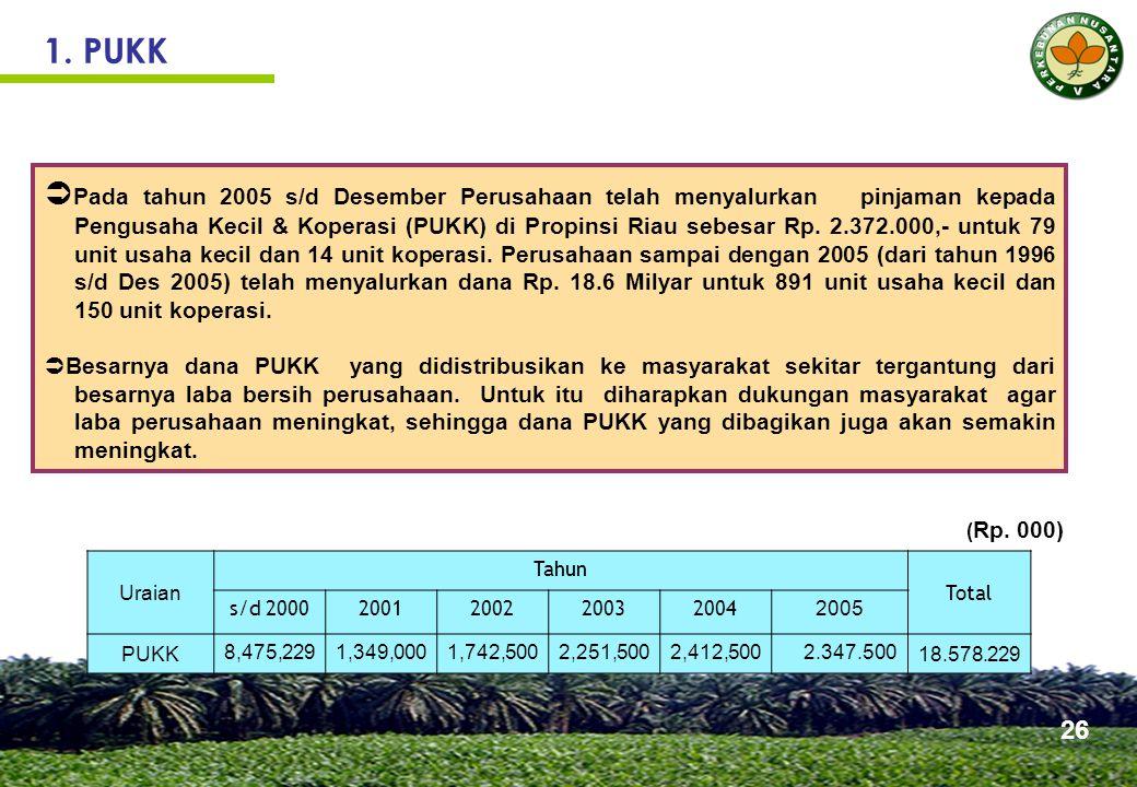 Beberapa Mitra Binaan PTPN V (Program PUKK)