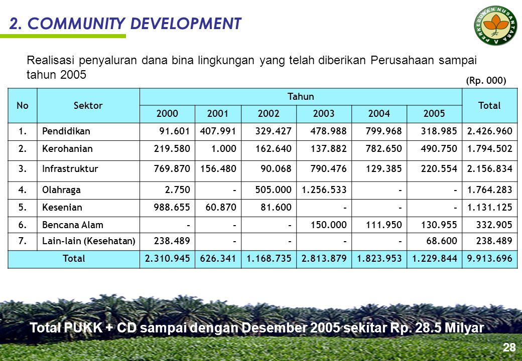Beberapa Kegiatan Community Development
