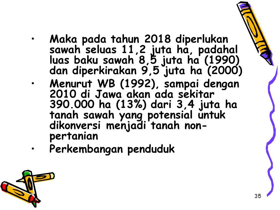 Maka pada tahun 2018 diperlukan sawah seluas 11,2 juta ha, padahal luas baku sawah 8,5 juta ha (1990) dan diperkirakan 9,5 juta ha (2000)