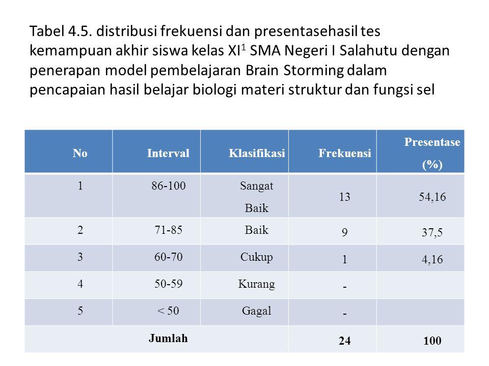 Tabel 4.5. distribusi frekuensi dan presentasehasil tes kemampuan akhir siswa kelas XI1 SMA Negeri I Salahutu dengan penerapan model pembelajaran Brain Storming dalam pencapaian hasil belajar biologi materi struktur dan fungsi sel