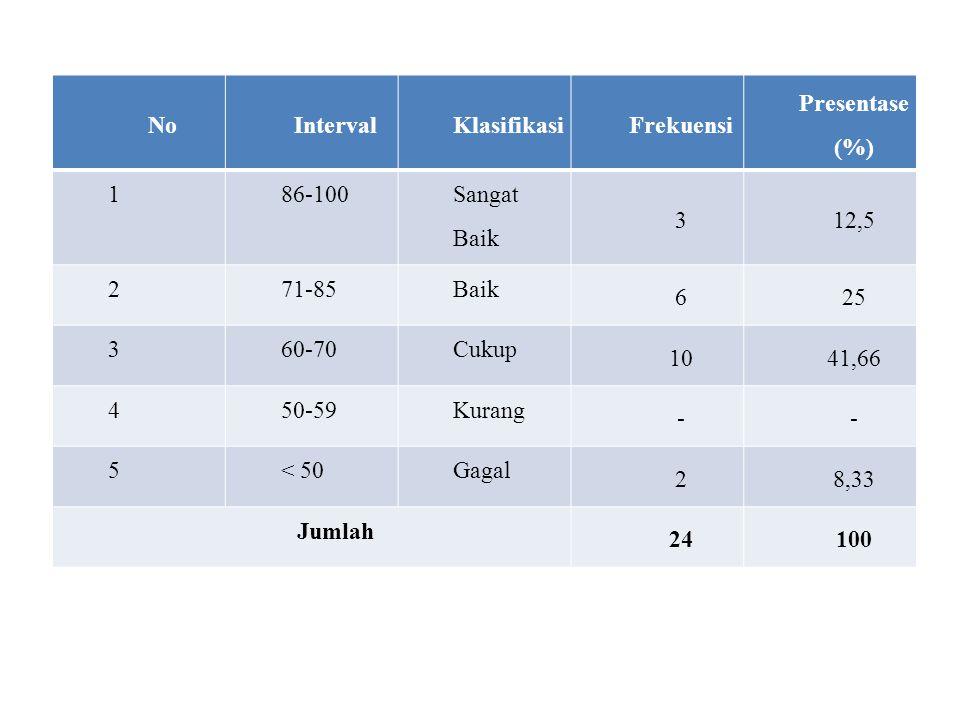 No Interval. Klasifikasi. Frekuensi. Presentase (%) 1. 86-100. Sangat Baik. 3. 12,5. 2. 71-85.
