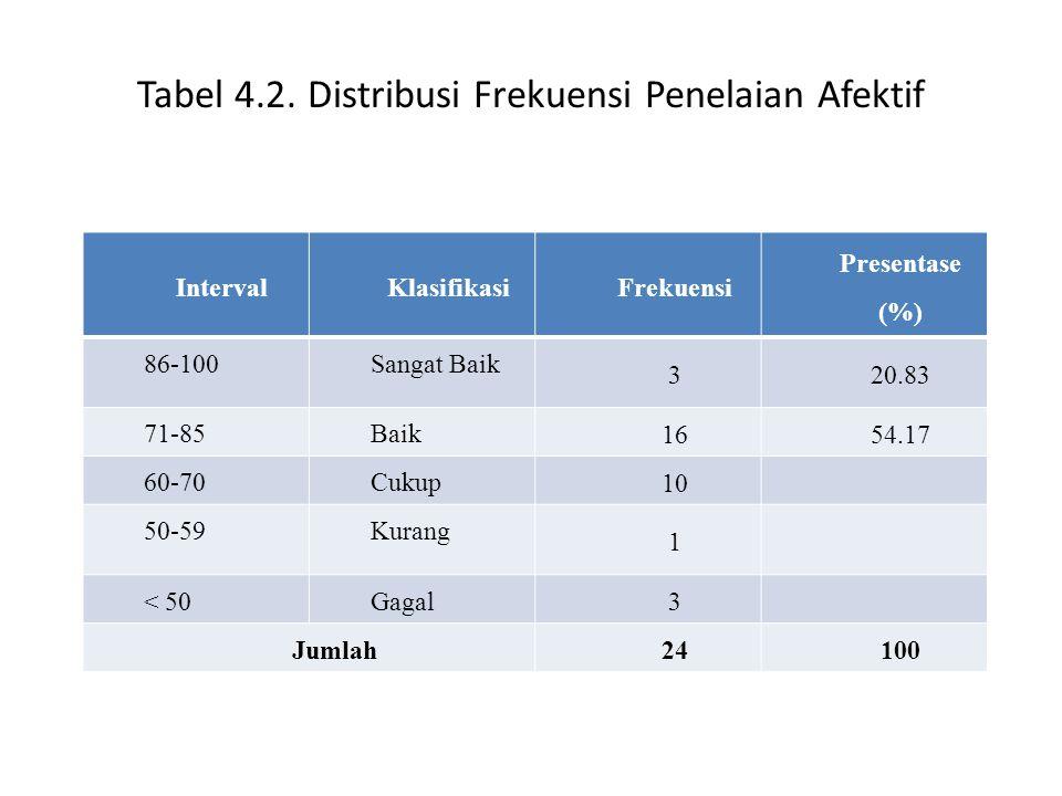 Tabel 4.2. Distribusi Frekuensi Penelaian Afektif