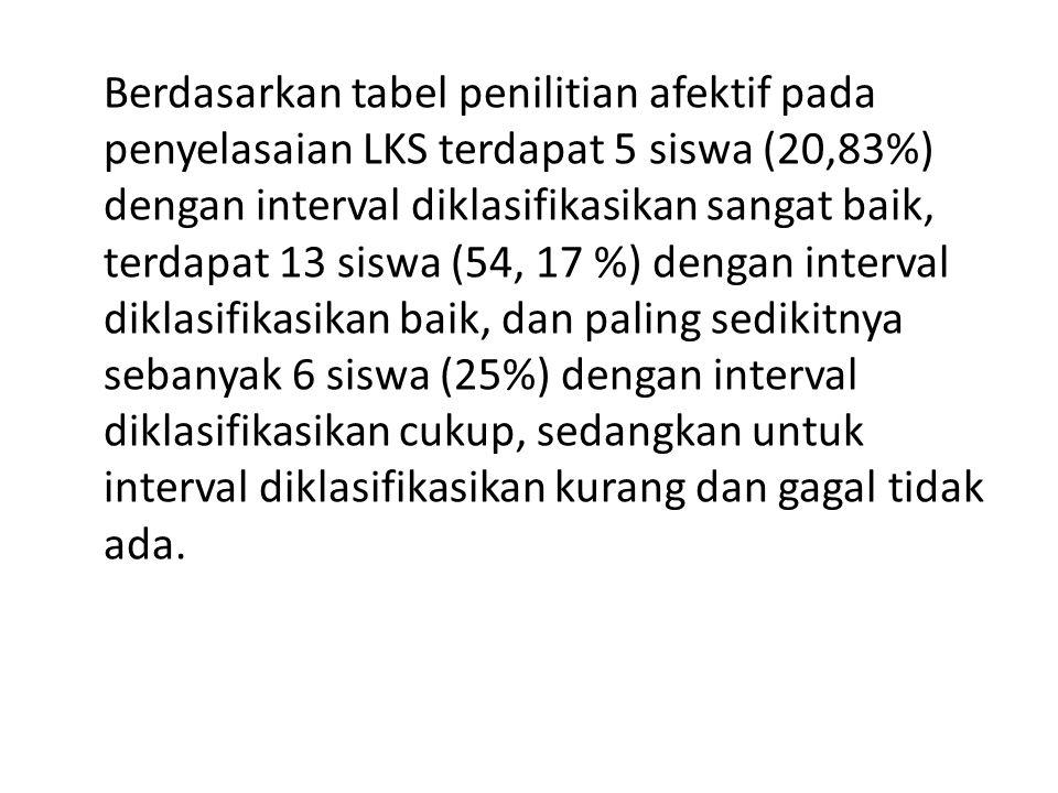 Berdasarkan tabel penilitian afektif pada penyelasaian LKS terdapat 5 siswa (20,83%) dengan interval diklasifikasikan sangat baik, terdapat 13 siswa (54, 17 %) dengan interval diklasifikasikan baik, dan paling sedikitnya sebanyak 6 siswa (25%) dengan interval diklasifikasikan cukup, sedangkan untuk interval diklasifikasikan kurang dan gagal tidak ada.